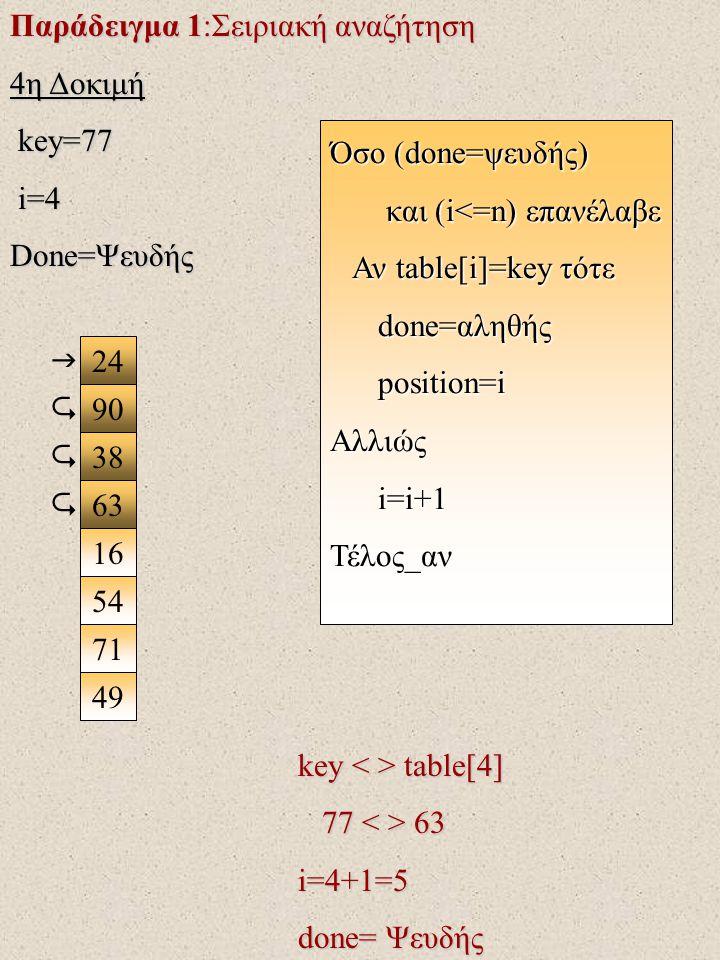 Παράδειγμα 1:Σειριακή αναζήτηση 4η Δοκιμή key=77 key=77 i=4 i=4 Done=Ψευδής 24 90 38 63 16 71 49 54  key table[4] 77 63 77 63i=4+1=5 done= Ψευδής Όσο (done=ψευδής) και (i<=n) επανέλαβε και (i<=n) επανέλαβε Αν table[i]=key τότε Αν table[i]=key τότε done=αληθής done=αληθής position=i position=iΑλλιώς i=i+1 i=i+1Τέλος_αν   