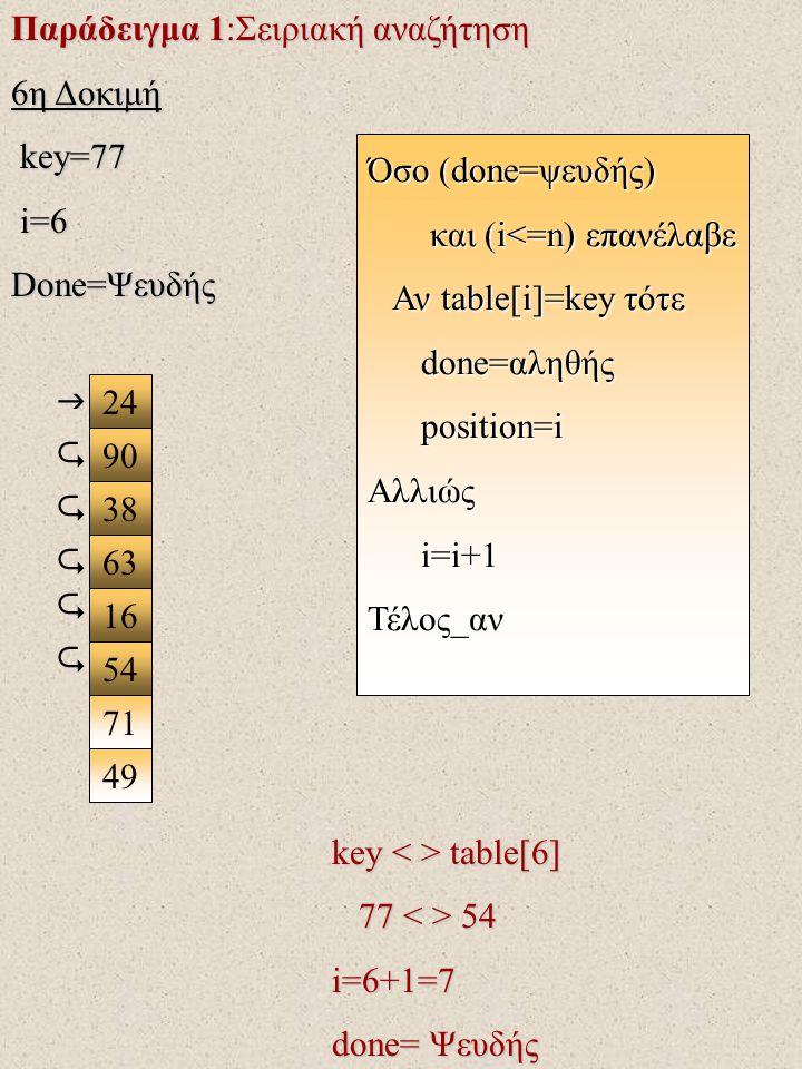 Παράδειγμα 1:Σειριακή αναζήτηση 6η Δοκιμή key=77 key=77 i=6 i=6 Done=Ψευδής 24 90 38 63 16 71 49 54  key table[6] 77 54 77 54 i=6+1=7 done= Ψευδής Όσο (done=ψευδής) και (i<=n) επανέλαβε και (i<=n) επανέλαβε Αν table[i]=key τότε Αν table[i]=key τότε done=αληθής done=αληθής position=i position=iΑλλιώς i=i+1 i=i+1Τέλος_αν     