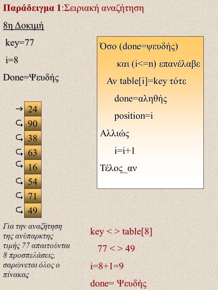 Παράδειγμα 1:Σειριακή αναζήτηση 8η Δοκιμή key=77 key=77 i=8 i=8 Done=Ψευδής 24 90 38 63 16 71 49 54  key table[8] 77 49 77 49 i=8+1=9 done= Ψευδής Όσο (done=ψευδής) και (i<=n) επανέλαβε και (i<=n) επανέλαβε Αν table[i]=key τότε Αν table[i]=key τότε done=αληθής done=αληθής position=i position=iΑλλιώς i=i+1 i=i+1Τέλος_αν        Για την αναζήτηση της ανύπαρκτης τιμής 77 απαιτούνται 8 προσπελάσεις, σαρώνεται όλος ο πίνακας
