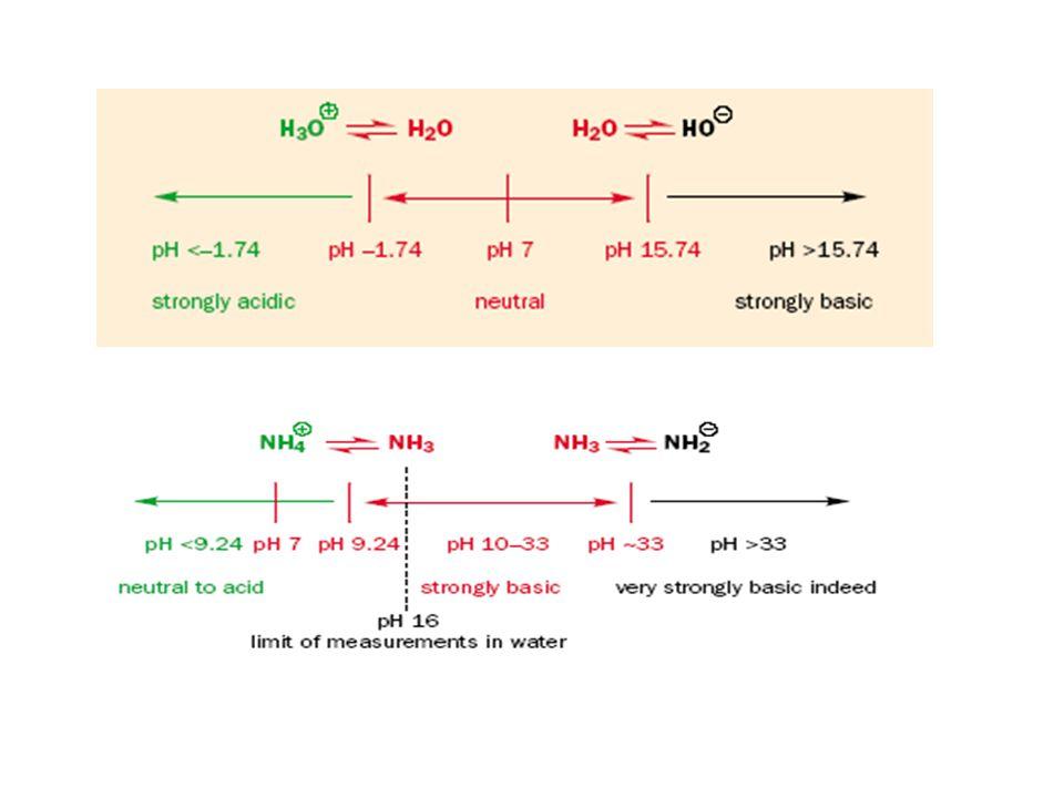 ΟΞΥΜΕΤΡΙΚΟΣ ΠΡΟΣΔΙΟΡΙΣΜΟΣ ΠΡΟΣΔΙΟΡΙΣΜΟΣ ΙΣΧΥΡΗΣ ΒΑΣΗΣ ΑΠΟ ΙΣΧΥΡΟ ΟΞΥ. Το Υδροξείδιο του Νατρίου είναι ιοντική ένωση αποτελούμενη από τα ακόλουθα ιόντα