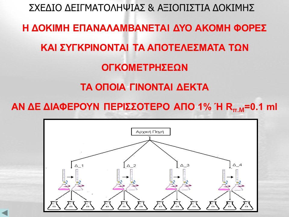 Προσθέτονται 3-5 σταγόνες διαλύματος δείκτη φαινολοφθαλείνης Λαμβάνεται με σιφώνιο ακριβείας 10 ml δ/τος NaΟΗ από την ογκομετρική μας και τα μεταφέρου