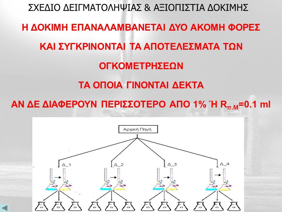 Προσθέτονται 3-5 σταγόνες Διαλύματος δείκτη Πράσινο της Βρωμοκρεζόλης Λαμβάνεται με σιφώνιο ακριβείας 10 ml δ/τος NaΗCO 3 από την ογκομετρική μας, τα