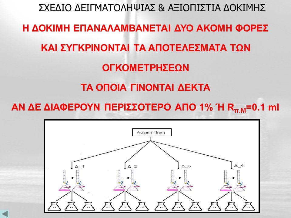 Προσθέτονται 3-5 σταγόνες διαλύματος δείκτη φαινολοφθαλείνης Μεταφέρουμε το Δ/μα του ΚΗΡ στην Κωνική Φιάλη & προσθέτουμε Νερό Γεμίζεται η προχοϊδα με