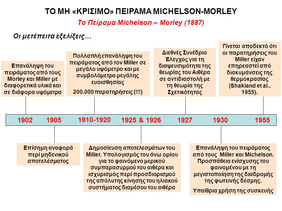 Το Πείραμα Michelson – Morley (1887) Οι μετέπειτα εξελίξεις… 19021905 1910-1920 1925 & 19261927 1930 1955 Επανάληψη του πειράματος από τους Morley και