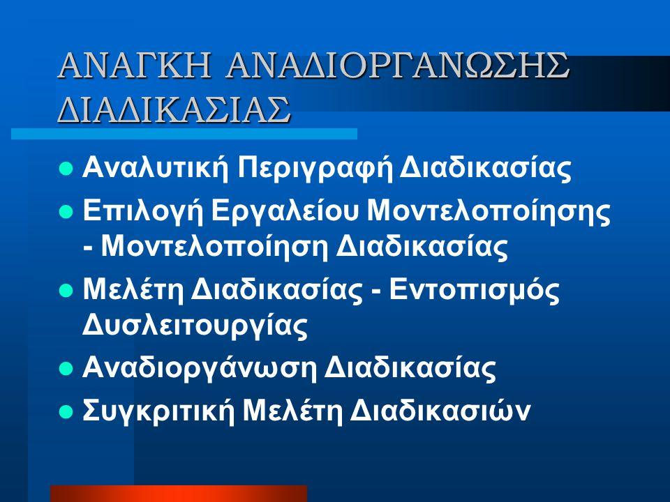 ΠΑΡΟΥΣΙΑΣΗ ΔΙΑΓΡΑΜΜΑΤΩΝ (I) ΕΓΓΡΑΦΗ ΜΕ Α.Κ. TASK OBJECTS