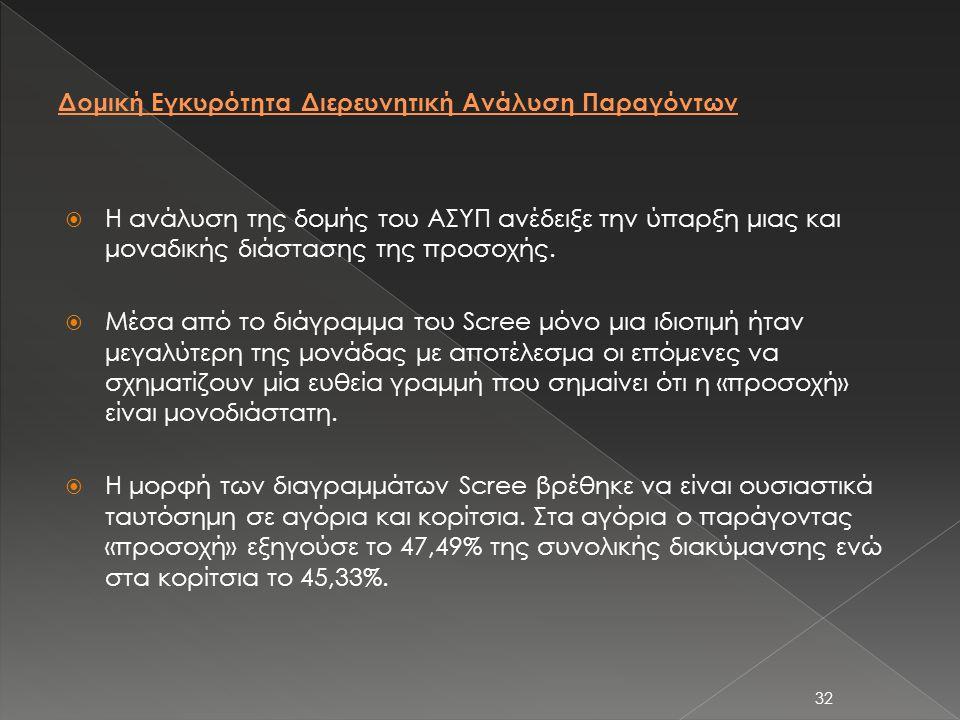 32  Η ανάλυση της δομής του ΑΣΥΠ ανέδειξε την ύπαρξη μιας και μοναδικής διάστασης της προσοχής.  Μέσα από το διάγραμμα του Scree μόνο μια ιδιοτιμή ή