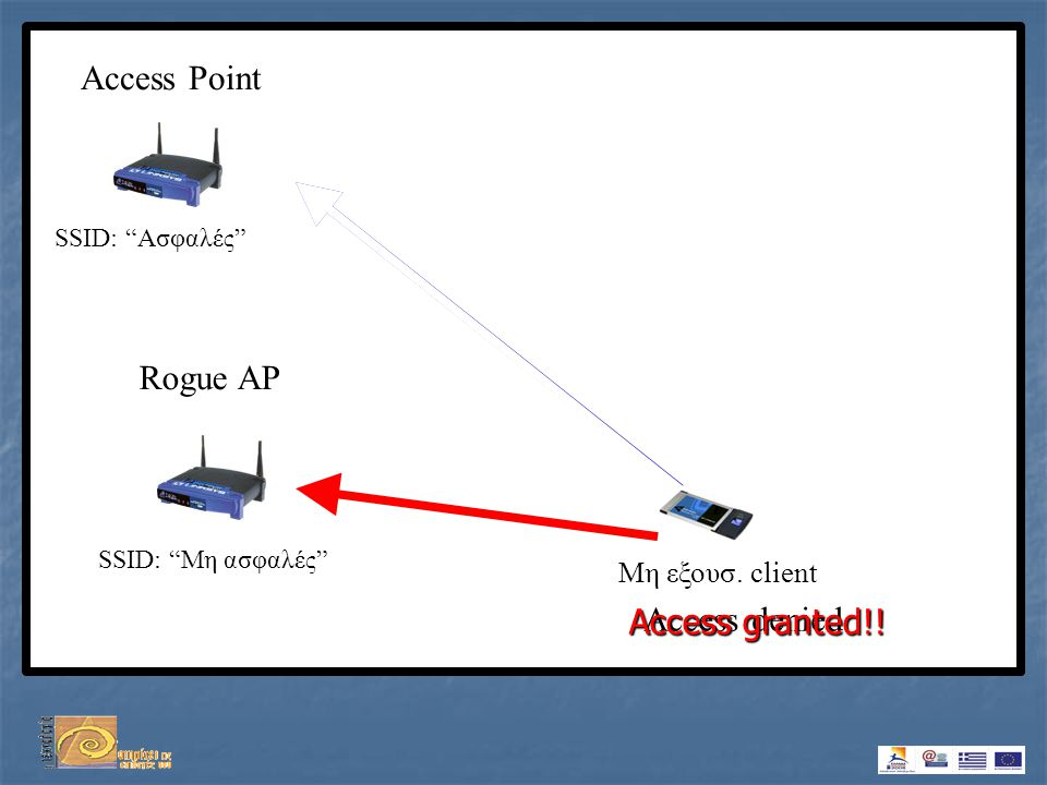 "Access Point SSID: ""Ασφαλές"" SSID: ""Μη ασφαλές"" Rogue AP Μη εξουσ. client Access denied Access granted!!"