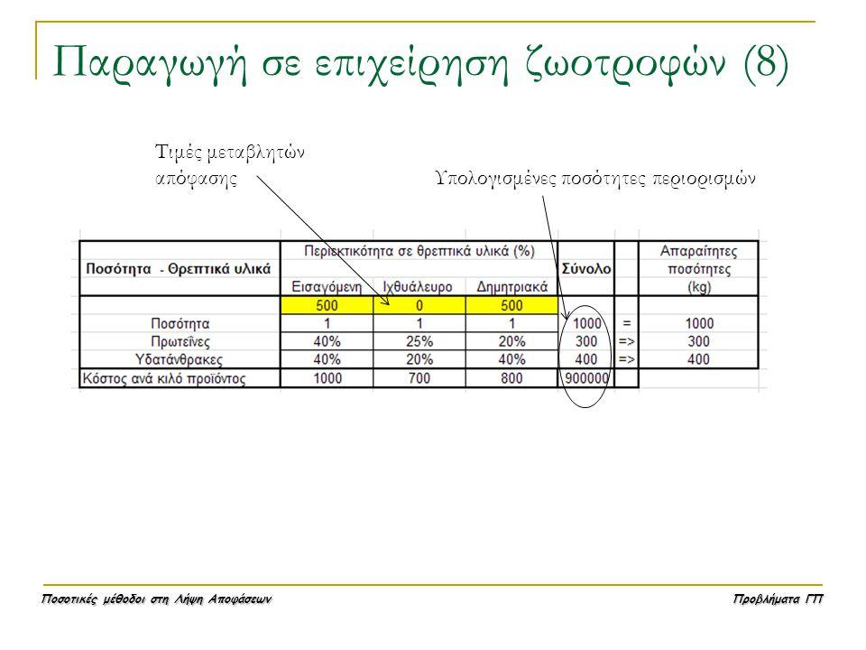 Ποσοτικές μέθοδοι στη Λήψη Αποφάσεων Προβλήματα ΓΠ Παραγωγή σε επιχείρηση ζωοτροφών (8) Τιμές μεταβλητών απόφασης Υπολογισμένες ποσότητες περιορισμών