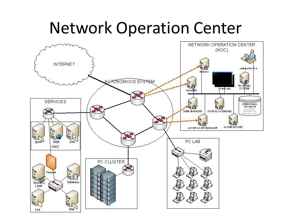 Ολοκληρωμένα Εργαλεία • Αυτοματοποιούν διαδικασίες • Ομαδοποιούν λειτουργίες • Open Source – Nagios – Service Monitoring – OpenNMS – Network Monitoring – Ganglia – Cluster Management • Commercial – HP Openview – IBM Tivoli