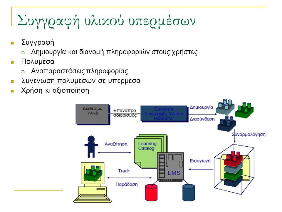 Συγγραφή υλικού υπερμέσων  Συγγραφή  Δημιουργία και διανομή πληροφοριών στους χρήστες  Πολυμέσα  Αναπαραστάσεις πληροφορίας  Συνένωση πολυμέσων σε υπερμέσα  Χρήση κι αξιοποίηση