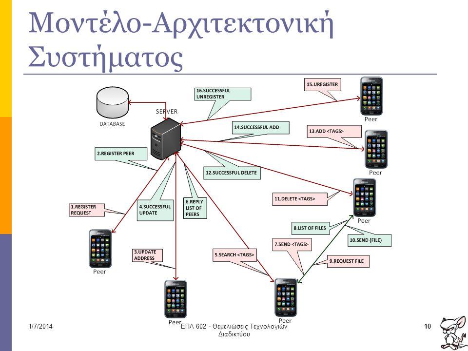Μοντέλο-Αρχιτεκτονική Συστήματος 101/7/2014ΕΠΛ 602 - Θεμελιώσεις Τεχνολογιών Διαδικτύου