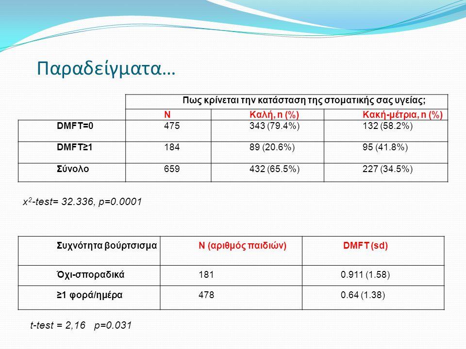 Πως κρίνεται την κατάσταση της στοματικής σας υγείας; ΝΚαλή, n (%)Κακή-μέτρια, n (%) DMFT=0475343 (79.4%)132 (58.2%) DMFT≥118489 (20.6%)95 (41.8%) Σύν