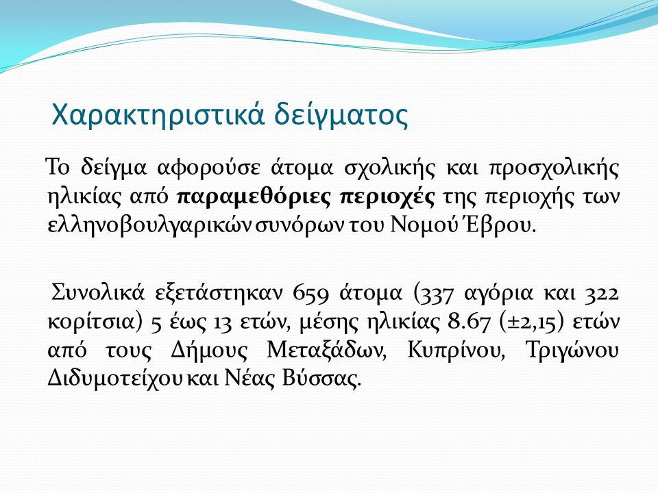 Χαρακτηριστικά δείγματος Το δείγμα αφορούσε άτομα σχολικής και προσχολικής ηλικίας από παραμεθόριες περιοχές της περιοχής των ελληνοβουλγαρικών συνόρω