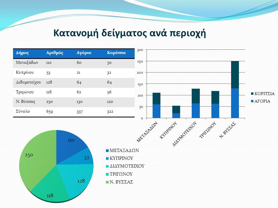 Κατανομή δείγματος ανά περιοχή ΔήμοςΑριθμόςΑγόριαΚορίτσια Μεταξάδων1106050 Κυπρίνου532132 Διδυμοτείχου12864 Τριγώνου1186256 Ν. Βύσσας250130120 Σύνολο6