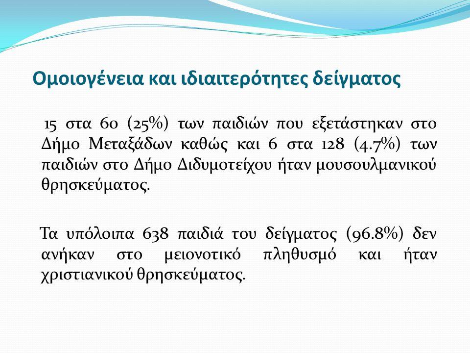 Ομοιογένεια και ιδιαιτερότητες δείγματος 15 στα 60 (25%) των παιδιών που εξετάστηκαν στο Δήμο Μεταξάδων καθώς και 6 στα 128 (4.7%) των παιδιών στο Δήμ