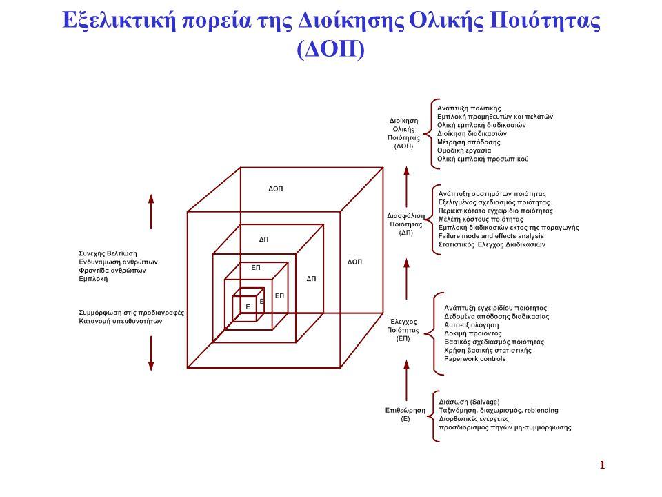 2 Σύστημα που στηρίζεται στην ανίχνευση ελαττωμάτων Σύστημα που στηρίζεται στην πρόληψη ελαττωμάτων