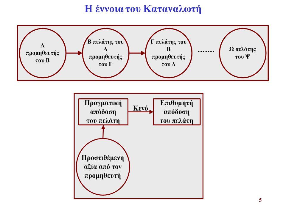 6 Πλαίσιο εφαρμογής προγραμμάτων ΔΟΠ