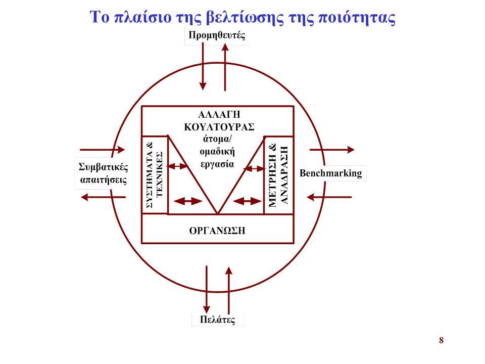 9 Συνεχής βελτίωση ποιότητας Το πλαίσιο του KAIZEN