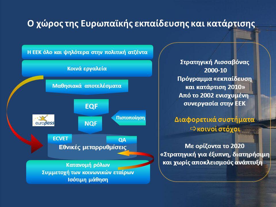 Ο χώρος της Ευρωπαϊκής εκπαίδευσης και κατάρτισης Κοινά εργαλεία Κατανομή ρόλων Συμμετοχή των κοινωνικών εταίρων Ισότιμη μάθηση Εθνικές μεταρρυθμίσεις
