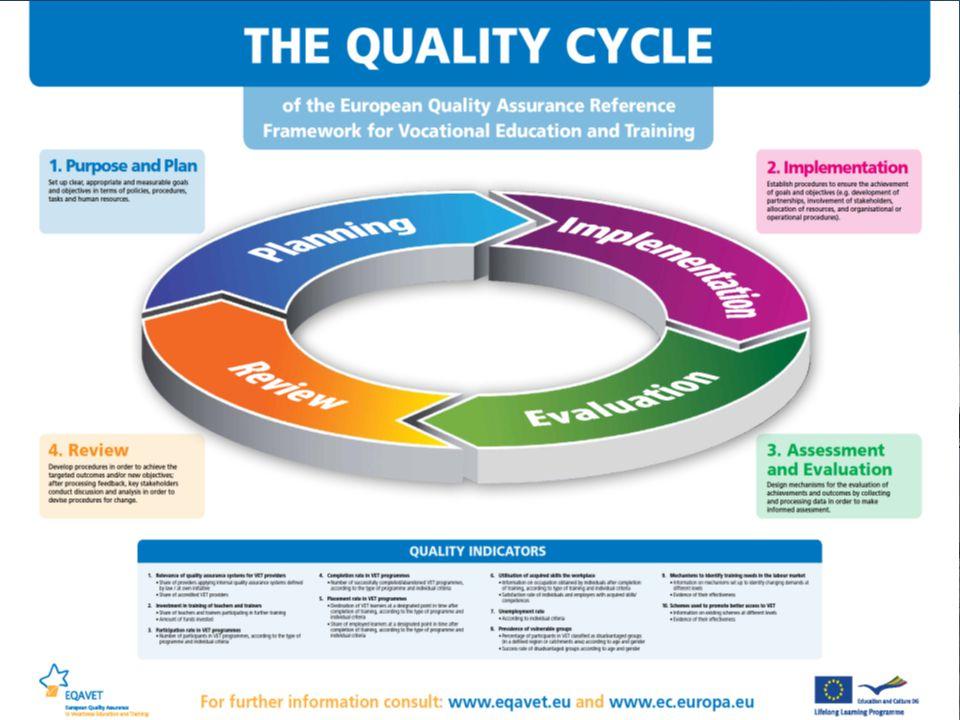 Κοινές αρχές διασφάλισης ποιότητας σε Γ' βάθμια εκπαίδευση & σε Ε.Ε.Κ.