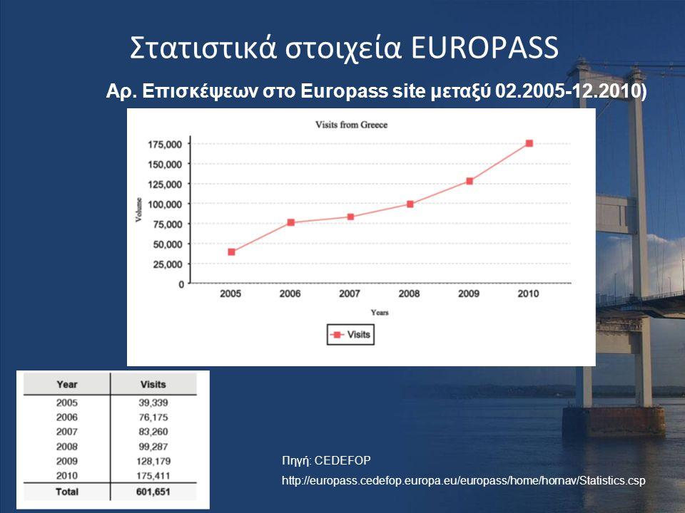 Στατιστικά στοιχεία EUROPASS Αρ. Επισκέψεων στο Europass site μεταξύ 02.2005-12.2010) Πηγή: CEDEFOP http://europass.cedefop.europa.eu/europass/home/ho