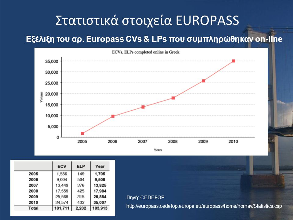 Στατιστικά στοιχεία EUROPASS Εξέλιξη του αρ. Europass CVs & LPs που συμπληρώθηκαν on-line Πηγή: CEDEFOP http://europass.cedefop.europa.eu/europass/hom