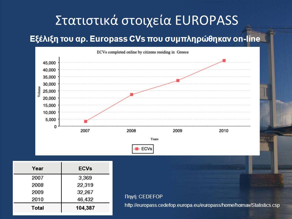 Στατιστικά στοιχεία EUROPASS Εξέλιξη του αρ. Europass CVs που συμπληρώθηκαν on-line Πηγή: CEDEFOP http://europass.cedefop.europa.eu/europass/home/horn