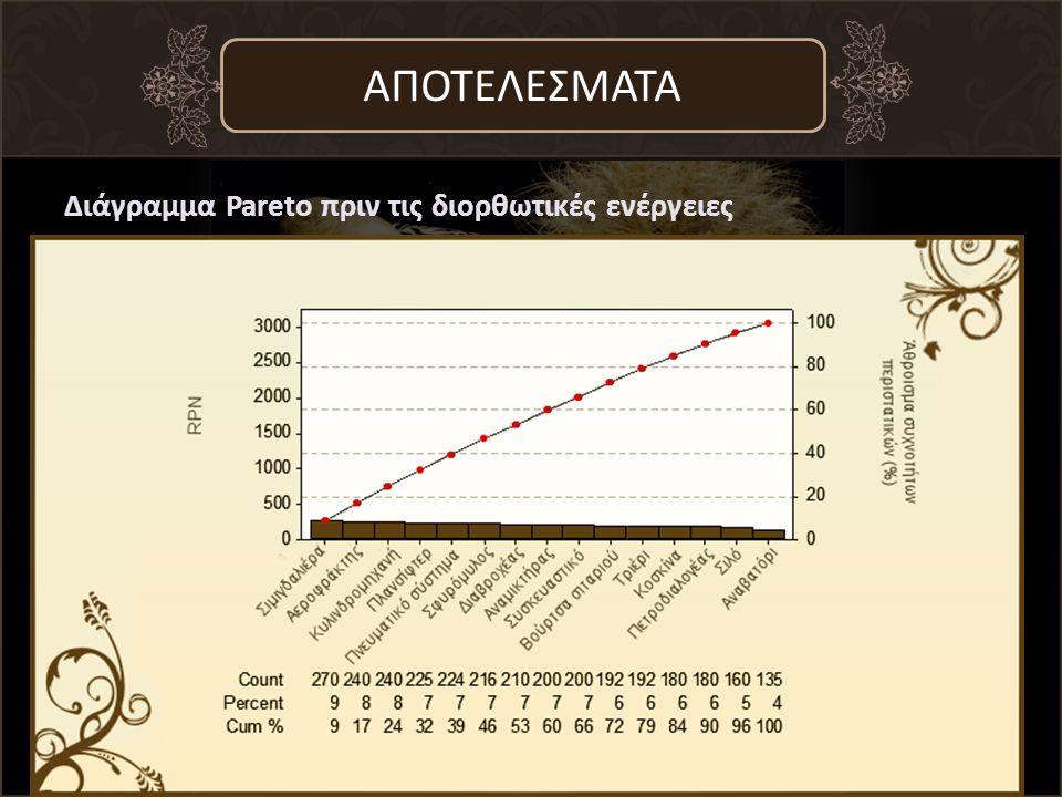 Διάγραμμα Pareto πριν τις διορθωτικές ενέργειες ΑΠΟΤΕΛΕΣΜΑΤΑ