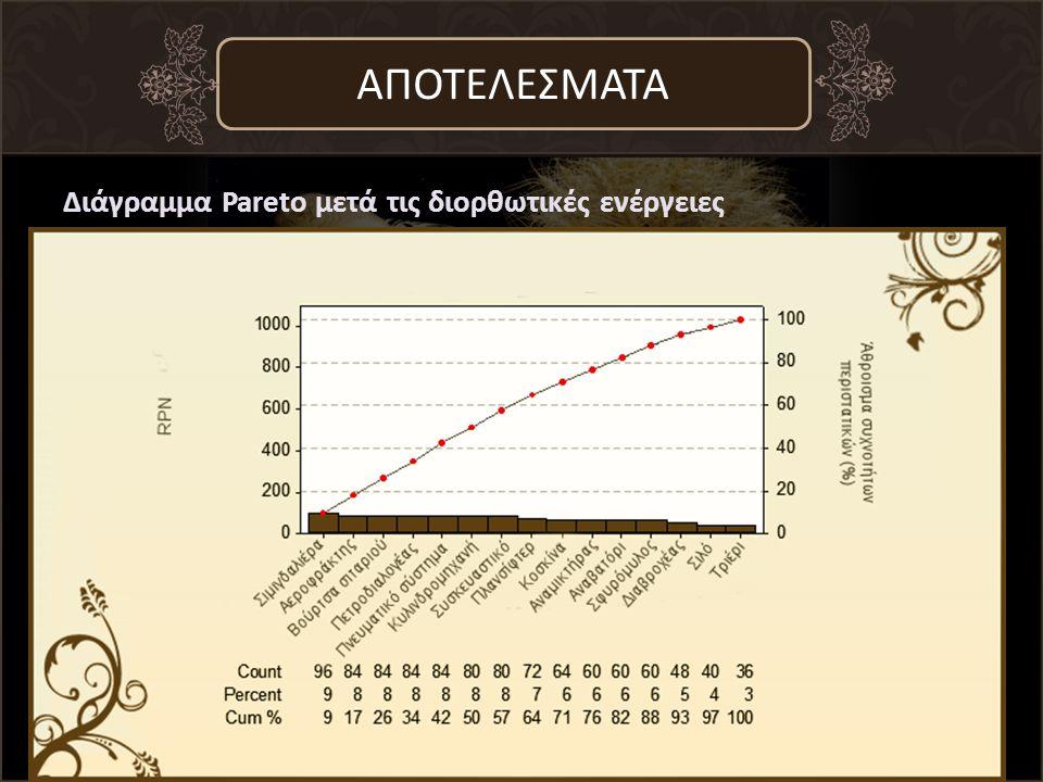 Διάγραμμα Pareto μετά τις διορθωτικές ενέργειες ΑΠΟΤΕΛΕΣΜΑΤΑ
