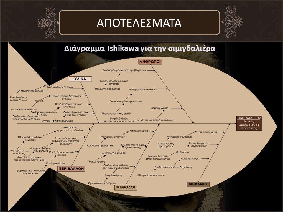 Διάγραμμα Ishikawa για την σιμιγδαλιέρα ΑΠΟΤΕΛΕΣΜΑΤΑ
