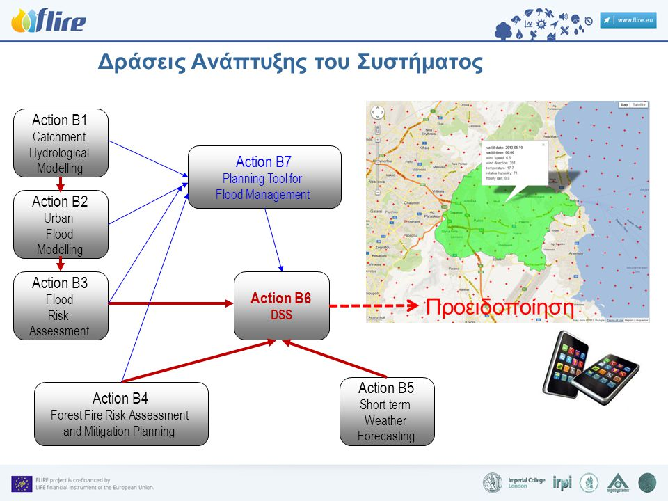Δράσεις Ανάπτυξης του Συστήματος Action B1 Catchment Hydrological Modelling Action B2 Urban Flood Modelling Action B3 Flood Risk Assessment Action B4