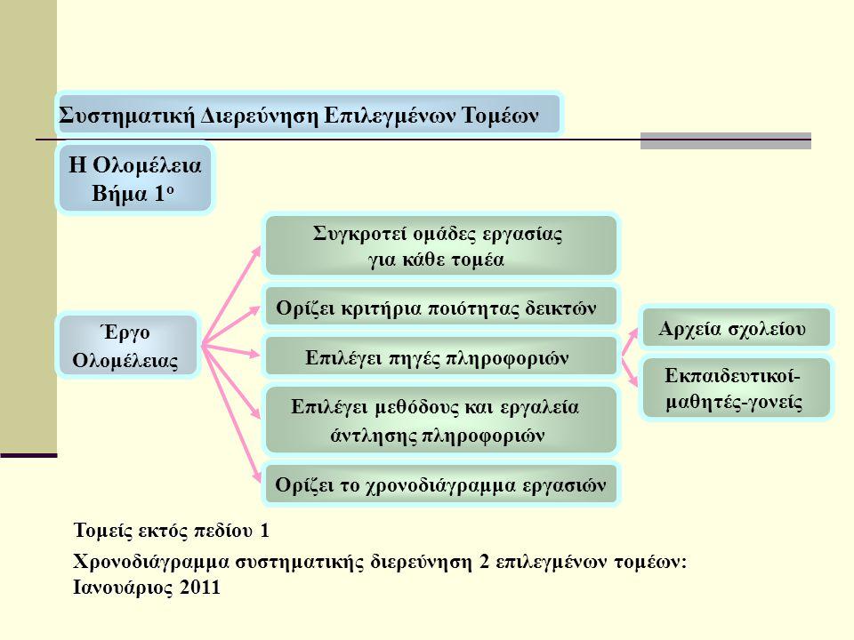 Τομείς εκτός πεδίου 1 Χρονοδιάγραμμα : Ιανουάριος 2011 Χρονοδιάγραμμα συστηματικής διερεύνηση 2 επιλεγμένων τομέων: Ιανουάριος 2011 Συγκροτεί ομάδες εργασίας για κάθε τομέα Ορίζει κριτήρια ποιότητας δεικτών Ορίζει το χρονοδιάγραμμα εργασιών Η Ολομέλεια Βήμα 1 ο Έργο Ολομέλειας Επιλέγει μεθόδους και εργαλεία άντλησης πληροφοριών Αρχεία σχολείου Εκπαιδευτικοί- μαθητές-γονείς Επιλέγει πηγές πληροφοριών Συστηματική Διερεύνηση Επιλεγμένων Τομέων