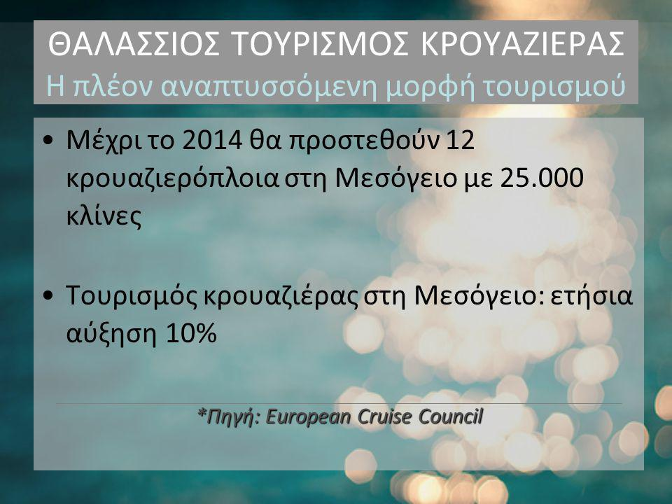 ΘΑΛΑΣΣΙΟΣ ΤΟΥΡΙΣΜΟΣ ΚΡΟΥΑΖΙΕΡΑΣ Η πλέον αναπτυσσόμενη μορφή τουρισμού •Μέχρι το 2014 θα προστεθούν 12 κρουαζιερόπλοια στη Μεσόγειο με 25.000 κλίνες •Τουρισμός κρουαζιέρας στη Μεσόγειο: ετήσια αύξηση 10% *Πηγή: European Cruise Council