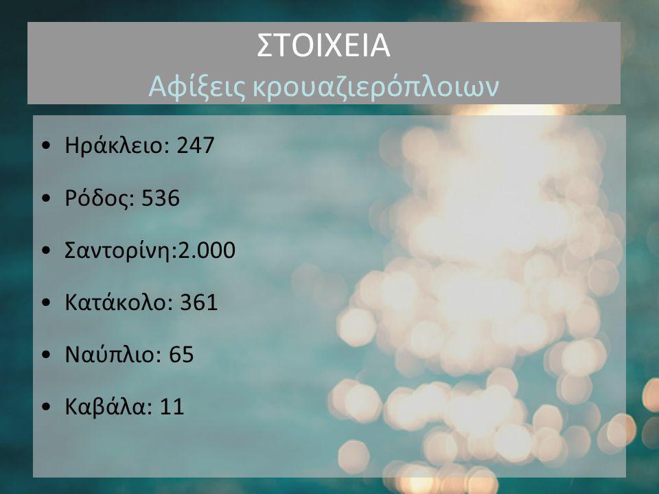 ΣΤΟΙΧΕΙΑ Αφίξεις κρουαζιερόπλοιων •Ηράκλειο: 247 •Ρόδος: 536 •Σαντορίνη:2.000 •Κατάκολο: 361 •Ναύπλιο: 65 •Καβάλα: 11