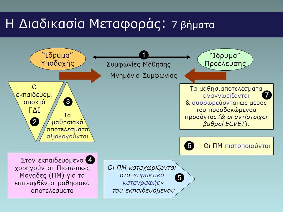 """Η Διαδικασία Μεταφοράς : 7 βήματα """"Ιδρυμα"""" Προέλευσης """"Ιδρυμα"""" Υποδοχής Τα μαθησιακά αποτελέσματα αξιολογούνται 3 Ο εκπαιδευόμ. αποκτά ΓΔΙ 2 Οι ΠΜ πισ"""