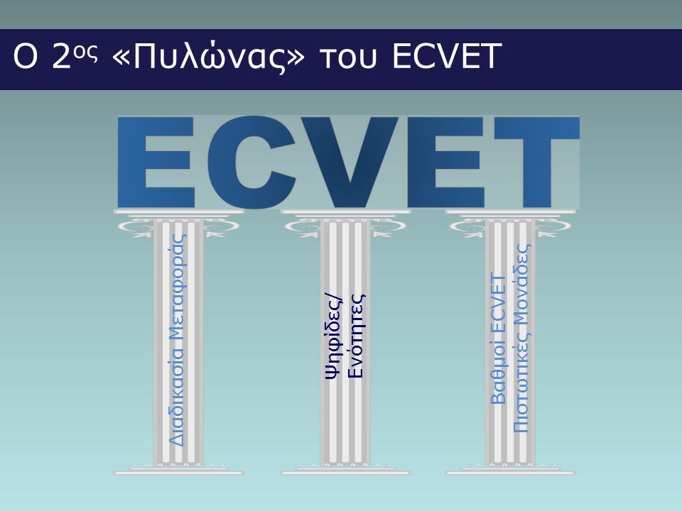 Ο 2 ος «Πυλώνας» του ECVET Διαδικασία Μεταφοράς Ψηφίδες/ Ενότητες Βαθμοί ECVET Πιστωτικές Μονάδες