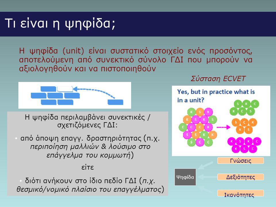 Τι είναι η ψηφίδα; Η ψηφίδα (unit) είναι συστατικό στοιχείο ενός προσόντος, αποτελούμενη από συνεκτικό σύνολο ΓΔΙ που μπορούν να αξιολογηθούν και να πιστοποιηθούν Σύσταση ECVET Η ψηφίδα περιλαμβάνει συνεκτικές / σχετιζόμενες ΓΔΙ: • από άποψη επαγγ.