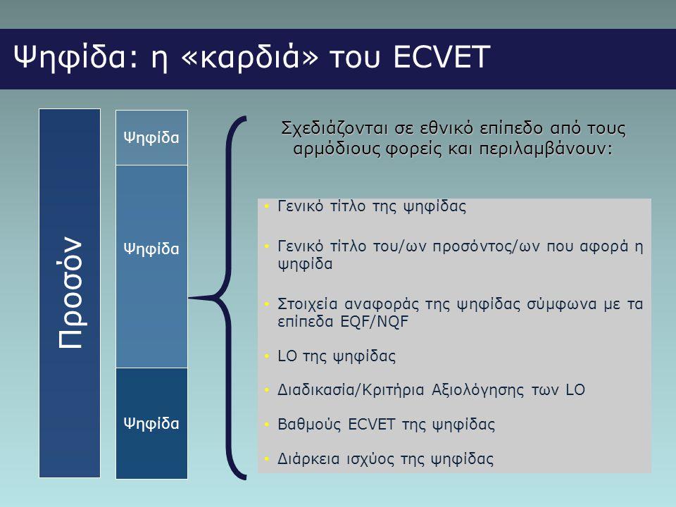 Ψηφίδα: η «καρδιά» του ECVET Προσόν Ψηφίδα Σχεδιάζονται σε εθνικό επίπεδο από τους αρμόδιους φορείς και περιλαμβάνουν: • Γενικό τίτλο της ψηφίδας • Γενικό τίτλο του/ων προσόντος/ων που αφορά η ψηφίδα • Στοιχεία αναφοράς της ψηφίδας σύμφωνα με τα επίπεδα EQF/NQF • LO της ψηφίδας • Διαδικασία/Κριτήρια Αξιολόγησης των LO • Βαθμούς ECVET της ψηφίδας • Διάρκεια ισχύος της ψηφίδας