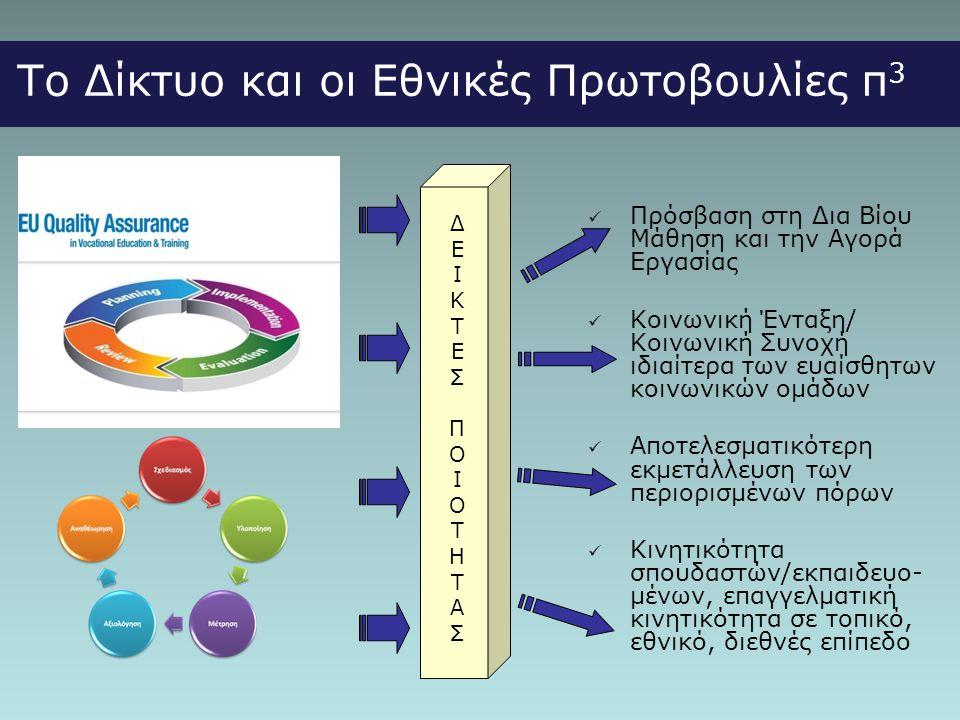 Το Δίκτυο και οι Εθνικές Πρωτοβουλίες π 3 ΔΕΙΚΤΕΣΠΟΙΟΤΗΤΑΣΔΕΙΚΤΕΣΠΟΙΟΤΗΤΑΣ  Πρόσβαση στη Δια Βίου Μάθηση και την Αγορά Εργασίας  Κοινωνική Ένταξη/ Κοινωνική Συνοχή ιδιαίτερα των ευαίσθητων κοινωνικών ομάδων  Αποτελεσματικότερη εκμετάλλευση των περιορισμένων πόρων  Κινητικότητα σπουδαστών/εκπαιδευο- μένων, επαγγελματική κινητικότητα σε τοπικό, εθνικό, διεθνές επίπεδο