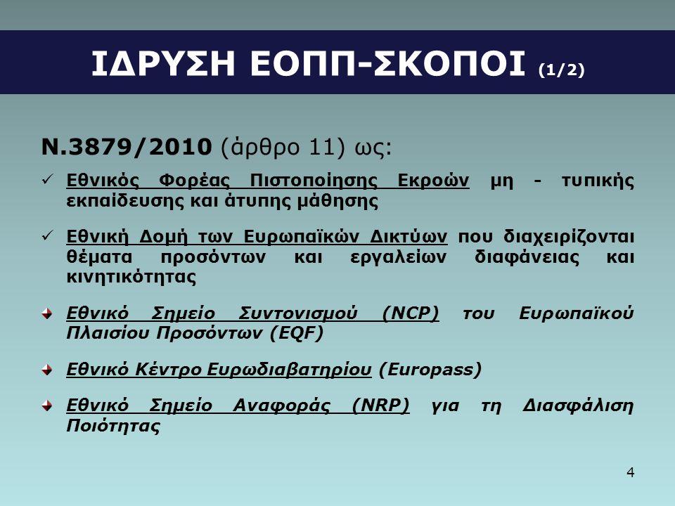 4 ΙΔΡΥΣΗ ΕΟΠΠ-ΣΚΟΠΟΙ (1/2) Ν.3879/2010 (άρθρο 11) ως:  Εθνικός Φορέας Πιστοποίησης Εκροών μη - τυπικής εκπαίδευσης και άτυπης μάθησης  Εθνική Δομή των Ευρωπαϊκών Δικτύων που διαχειρίζονται θέματα προσόντων και εργαλείων διαφάνειας και κινητικότητας Εθνικό Σημείο Συντονισμού (NCP) του Ευρωπαϊκού Πλαισίου Προσόντων (EQF) Εθνικό Κέντρο Ευρωδιαβατηρίου (Europass) Εθνικό Σημείο Αναφοράς (NRP) για τη Διασφάλιση Ποιότητας