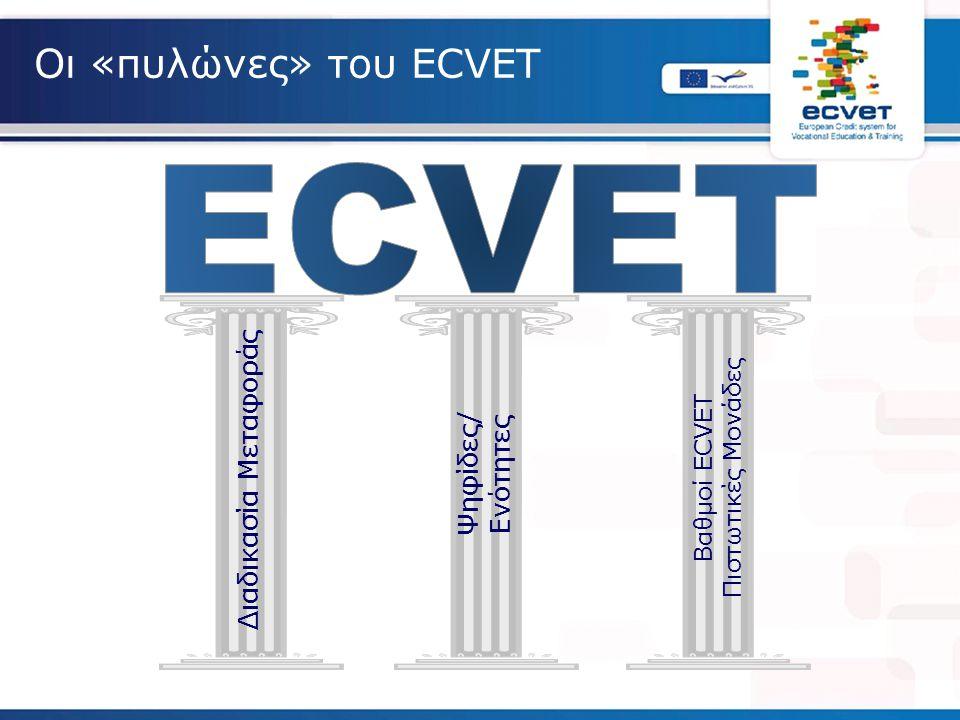 Οι «πυλώνες» του ECVET Διαδικασία Μεταφοράς Ψηφίδες/ Ενότητες Βαθμοί ECVET Πιστωτικές Μονάδες