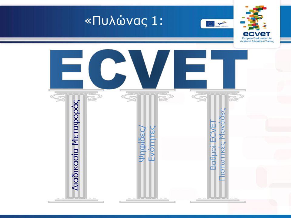 «Πυλώνας 1: Διαδικασία Μεταφοράς Ψηφίδες/ Ενότητες Βαθμοί ECVET Πιστωτικές Μονάδες