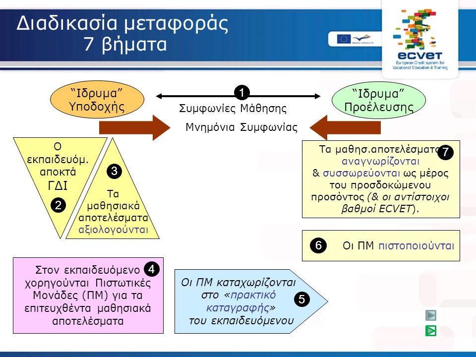 """Διαδικασία μεταφοράς 7 βήματα """"Ιδρυμα"""" Προέλευσης """"Ιδρυμα"""" Υποδοχής Τα μαθησιακά αποτελέσματα αξιολογούνται 3 Ο εκπαιδευόμ. αποκτά ΓΔΙ 2 Οι ΠΜ πιστοπο"""