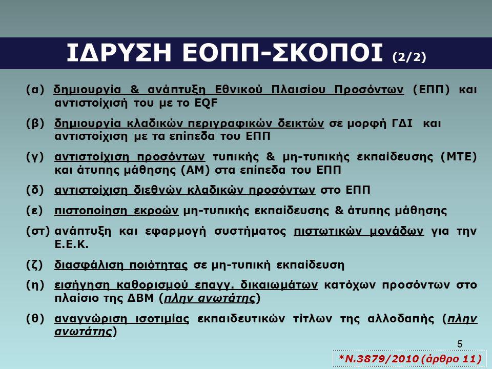 5 ΙΔΡΥΣΗ ΕΟΠΠ-ΣΚΟΠΟΙ (2/2) (α) δημιουργία & ανάπτυξη Εθνικού Πλαισίου Προσόντων (ΕΠΠ) και αντιστοίχισή του με το EQF (β)δημιουργία κλαδικών περιγραφικ