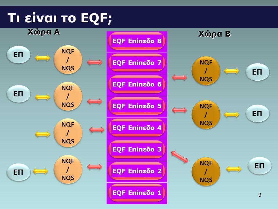 9 Τι είναι το ΕQF; EQF Επίπεδο 1 EQF Επίπεδο 2 EQF Επίπεδο 3 EQF Επίπεδο 4 EQF Επίπεδο 5 EQF Επίπεδο 6 EQF Επίπεδο 7 EQF Επίπεδο 8 Χώρα A Χώρα B NQF / NQS ΕΠ
