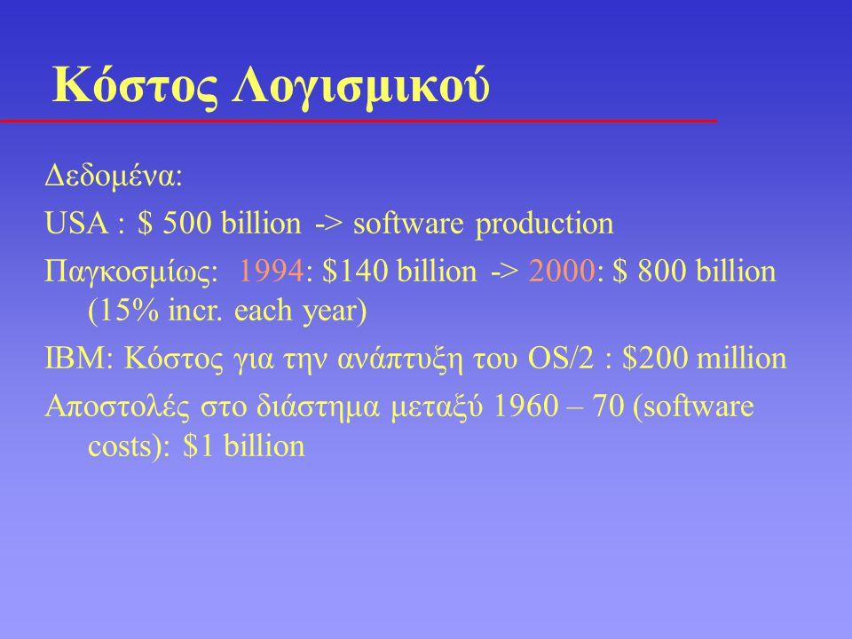 Δεδομένα: USA : $ 500 billion -> software production Παγκοσμίως: 1994: $140 billion -> 2000: $ 800 billion (15% incr. each year) IBM: Κόστος για την α