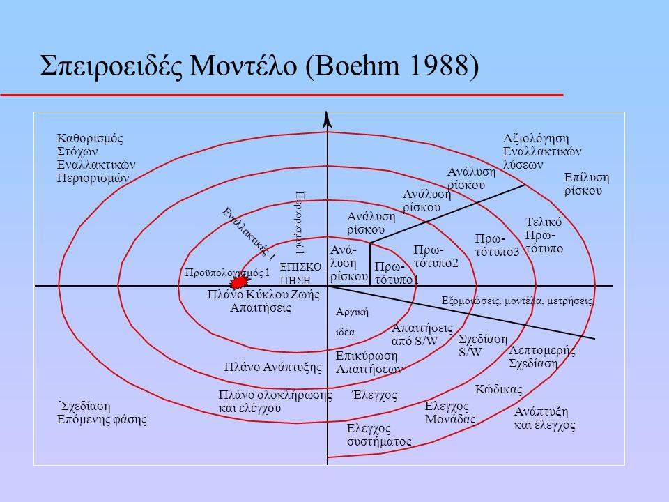 Σπειροειδές Μοντέλο (Boehm 1988) ΕΠΙΣΚΟ- ΠΗΣΗ Ανά- λυση ρίσκου Ανάλυση ρίσκου Ανάλυση ρίσκου Ανάλυση ρίσκου Αξιολόγηση Εναλλακτικών λύσεων Πρω- τότυπο
