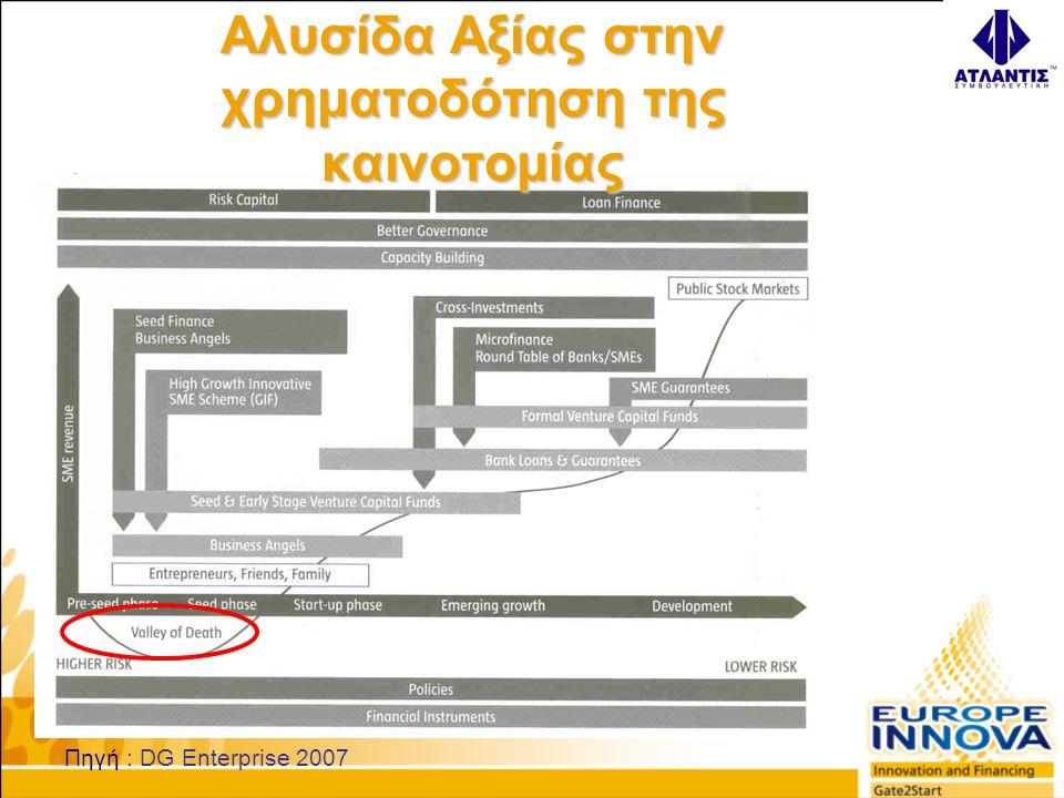 Πηγή : DG Enterprise 2007 Αλυσίδα Αξίας στην χρηματοδότηση της καινοτομίας