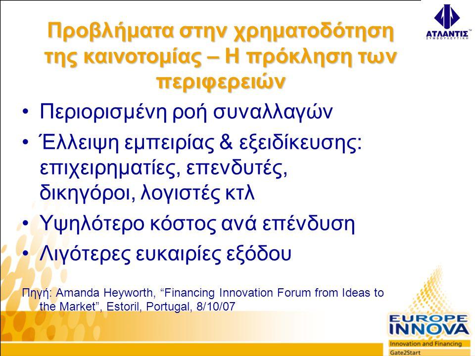 •Περιορισμένη ροή συναλλαγών •Έλλειψη εμπειρίας & εξειδίκευσης: επιχειρηματίες, επενδυτές, δικηγόροι, λογιστές κτλ •Υψηλότερο κόστος ανά επένδυση •Λιγότερες ευκαιρίες εξόδου Πηγή: Amanda Heyworth, Financing Innovation Forum from Ideas to the Market , Estoril, Portugal, 8/10/07 Προβλήματα στην χρηματοδότηση της καινοτομίας – Η πρόκληση των περιφερειών