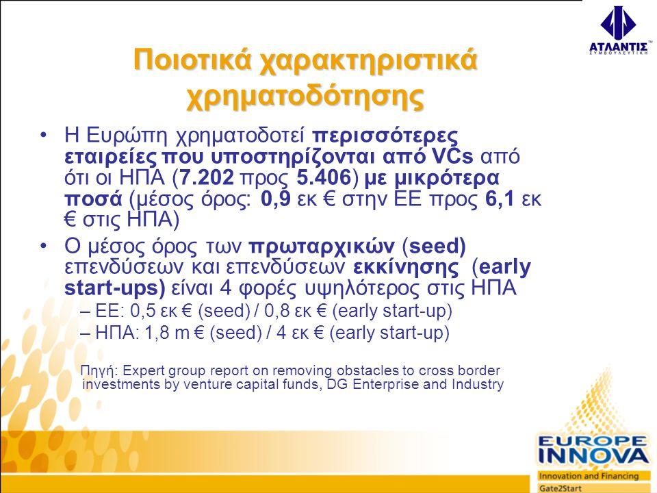 •Η Ευρώπη χρηματοδοτεί περισσότερες εταιρείες που υποστηρίζονται από VCs από ότι οι ΗΠΑ (7.202 προς 5.406) με μικρότερα ποσά (μέσος όρος: 0,9 εκ € στην ΕΕ προς 6,1 εκ € στις ΗΠΑ) •Ο μέσος όρος των πρωταρχικών (seed) επενδύσεων και επενδύσεων εκκίνησης (early start-ups) είναι 4 φορές υψηλότερος στις ΗΠΑ – EΕ: 0,5 εκ € (seed) / 0,8 εκ € (early start-up) – ΗΠΑ: 1,8 m € (seed) / 4 εκ € (early start-up) Πηγή: Expert group report on removing obstacles to cross border investments by venture capital funds, DG Enterprise and Industry Ποιοτικά χαρακτηριστικά χρηματοδότησης